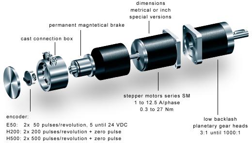 St Gra Stepper Motors Equipment